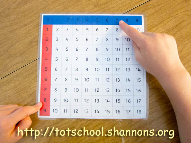 Using a Montessori Finger Chart for Addition u00ab Shannonu0026#39;s ...
